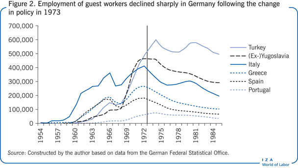 Employment of guest workers declined sharply in                   Germany following the change in policy in 1973