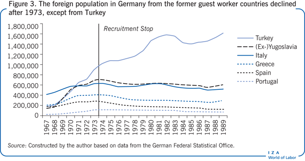 The foreign population in Germany from the former                   guest worker countries declined after 1973, except from Turkey