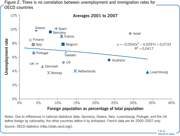 There is no correlation between                         unemployment and immigration rates for OECD countries