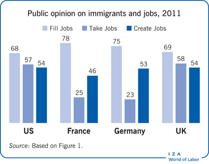 Public opinion on immigrants and jobs,                         2011