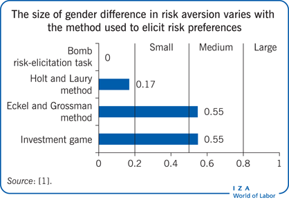 The size of gender difference in risk                         aversion varies with the method used to elicit risk preferences