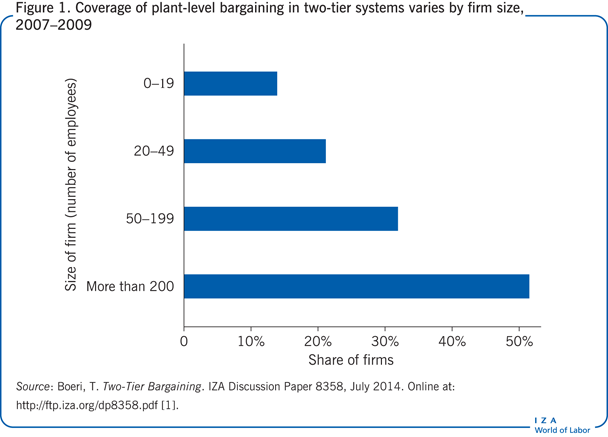 Coverage of plant-level bargaining in                         two-tier systems varies by firm size, 2007–2009
