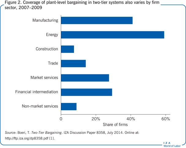 Coverage of plant-level bargaining in                         two-tier systems also varies by firm sector, 2007–2009
