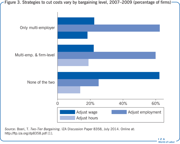 Strategies to cut costs vary by bargaining                         level, 2007–2009 (percentage of firms)