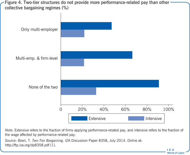 Two-tier structures do not provide more                         performance-related pay than other collective bargaining regimes (%)