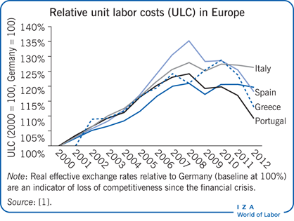 liberalization of economic supplements during collective bargaining 1 embedding neoliberalism in greece: the transformation of collective bargaining and labour market policy in greece during the eurozone crisis.