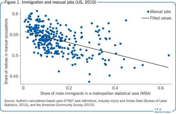 Immigration and manual jobs (US,                         2010)