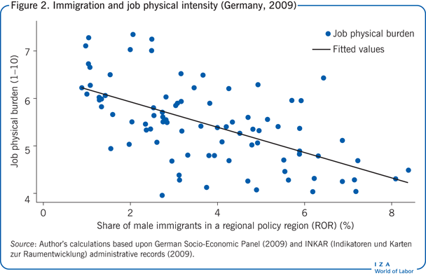 Immigration and job physical intensity                         (Germany, 2009)