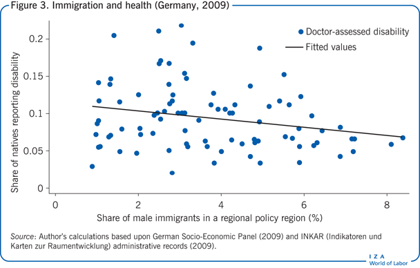 Immigration and health (Germany,                         2009)