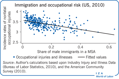 Immigration and occupational risk (US,                         2010)