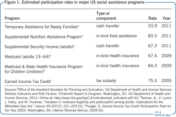 Estimated participation rates in major US                         social assistance programs