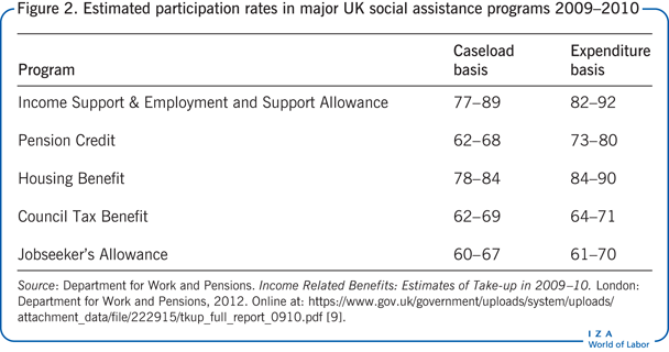 Estimated participation rates in major UK                         social assistance programs 2009–2010