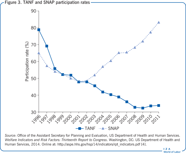 TANF and SNAP participation rates