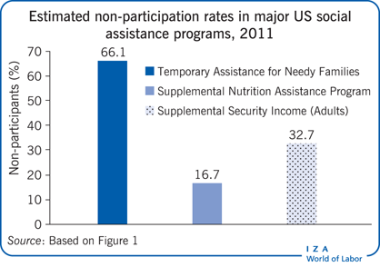 Estimated non-participation rates in major                         US social assistance programs, 2011