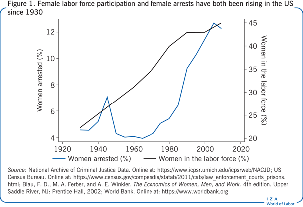 Female labor force participation and                         female arrests have both been rising in the US since 1930