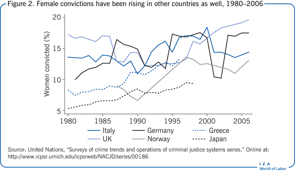 Female convictions have been rising in                         other countries as well, 1980–2006