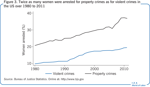 Twice as many women were arrested for                         property crimes as for violent crimes in the US over 1980 to 2011