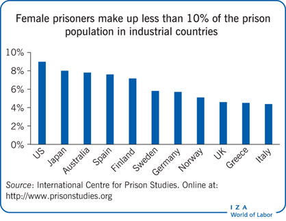 Female prisoners make up less than 10% of                         the prison population in industrial countries