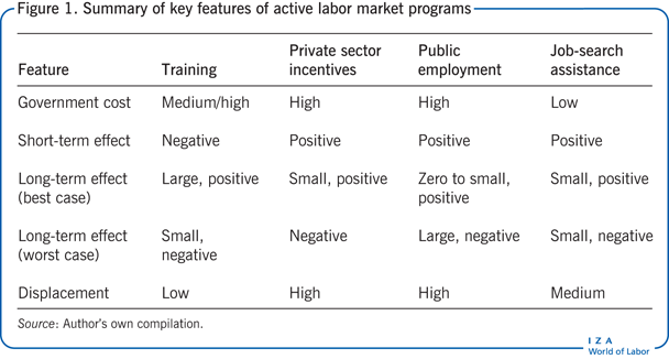 Summary of key features of active labor                         market programs