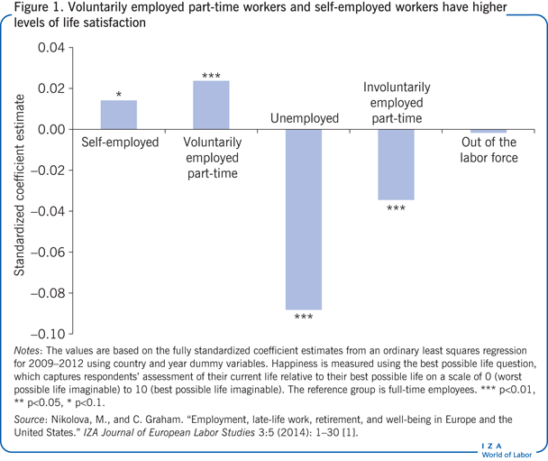 Voluntarily employed part-time workers and                         self-employed workers have higher levels of life satisfaction