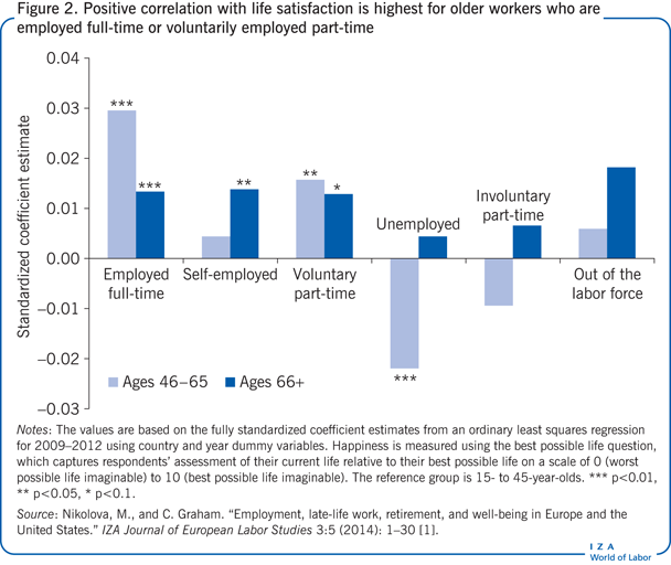 Positive correlation with life                         satisfaction is highest for older workers who are employed full-time or                         voluntarily employed part-time