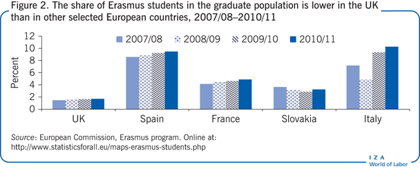 The share of Erasmus students in the                         graduate population is lower in the UK than in other selected European                         countries, 2007/08–2010/11