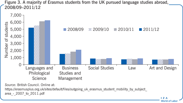 A majority of Erasmus students from the UK                         pursued language studies abroad, 2008/09–2011/12