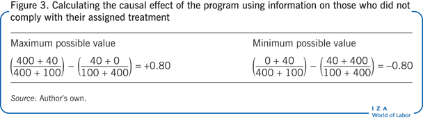 Calculating the causal effect of the                         program using information on those who did not comply with their assigned                         treatment