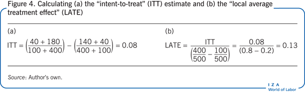 "Calculating (a) the ""intent-to-treat""                         (ITT) estimate and (b) the ""local average treatment effect"" (LATE)"