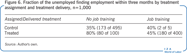 Fraction of the unemployed finding                         employment within three months by treatment assignment and treatment                         delivery, n=1,000