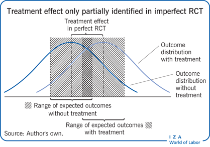 Treatment effect only partially identified                         in imperfect RCT