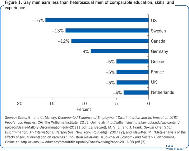 Gay men earn less than heterosexual men of                         comparable education, skills, and experience