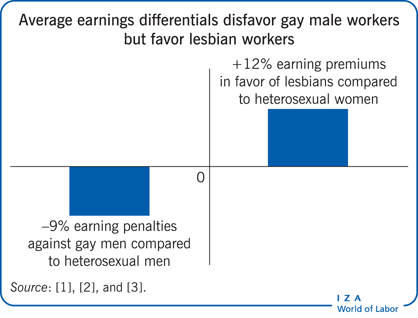 Average earnings differentials disfavor                         gay male workers but favor lesbian workers