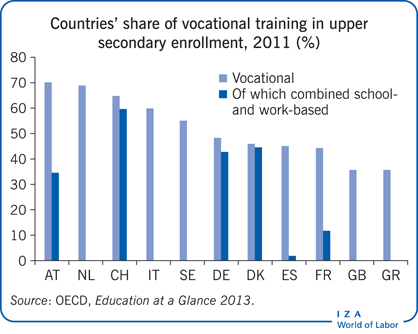 Countriesu0027 Share Of Vocational Training In Upper Secondary ...