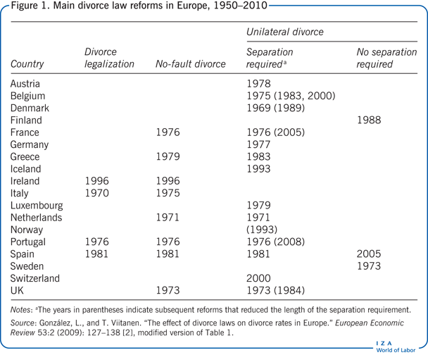 Main divorce law reforms in Europe,                             1950–2010