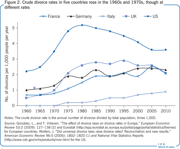 Crude divorce rates in five countries rose                         in the 1960s and 1970s, though at different rates