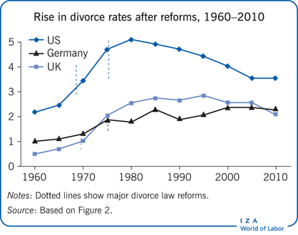Rise in divorce rates after reforms,                         1960−2010