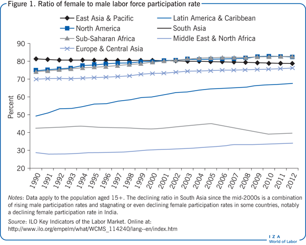 Ratio of female to male labor force                         participation rate