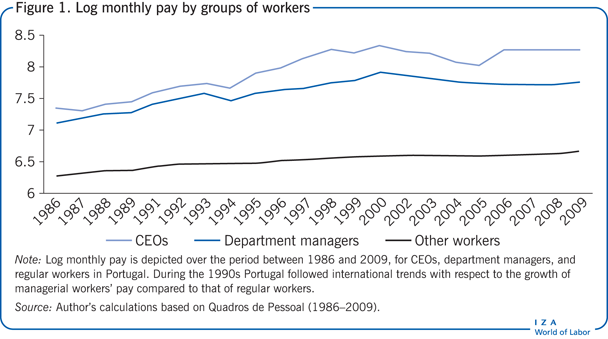Log monthly pay by groups of                         workers