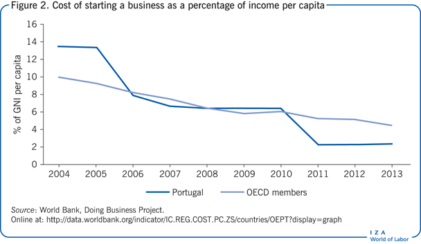 Cost of starting a business as a                         percentage of income per capita