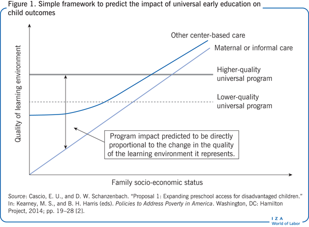 Simple framework to predict the impact of                         universal early education on child outcomes