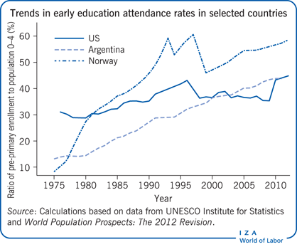 Trends in early education attendance rates                         in selected countries