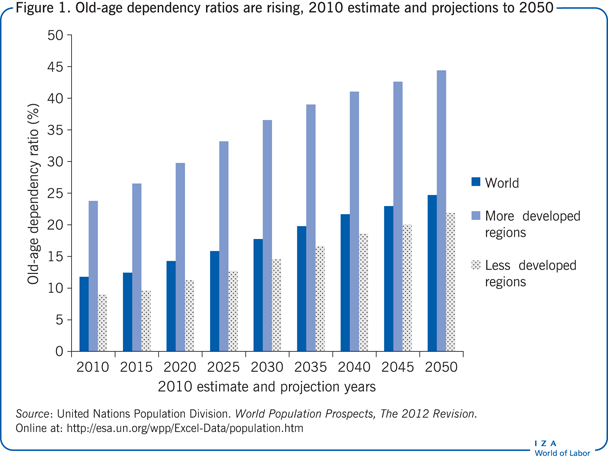 Old-age dependency ratios are rising, 2010                         estimate and projections to 2050