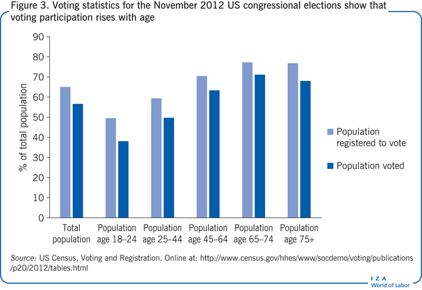 Voting statistics for the November 2012 US                         congressional elections show that voting participation rises with age