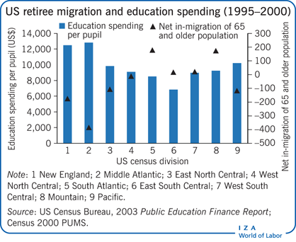 US retiree migration and education                         spending (1995–2000)