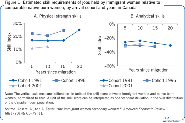 Estimated skill requirements of jobs held                         by immigrant women relative to comparable native-born women, by arrival                         cohort and years in Canada