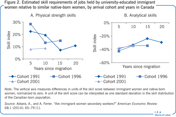 Estimated skill requirements of jobs held                         by university-educated immigrant women relative to similar native-born                         women, by arrival cohort and years in Canada