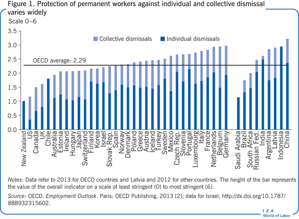 Protection of permanent workers against                         individual and collective dismissal varies widely