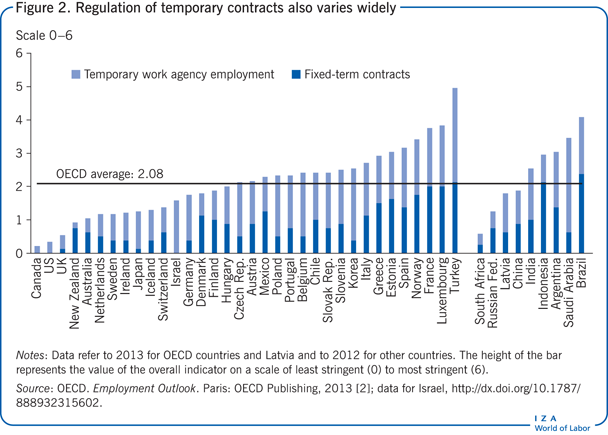 Regulation of temporary contracts also                         varies widely