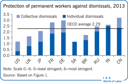 Protection of permanent workers against                         dismissals, 2013